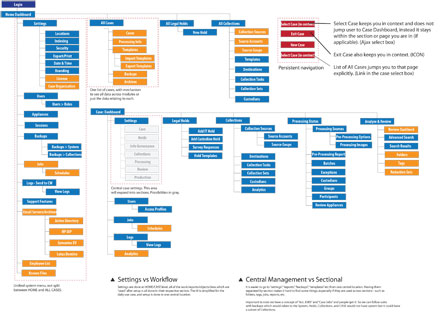 Navigation Workflow